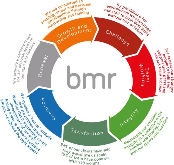 BMR Process